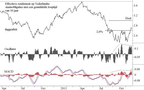 Effectief rendement op Nederlandse staatsobligaties met een gemiddelde looptijd van 10 jaar daggrafiek
