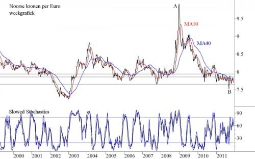 Noorse Kronen per Euro