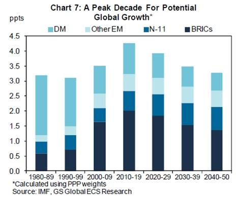 Piek in groei wereldeconomie