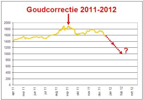 goudcorrectie 2011-2012