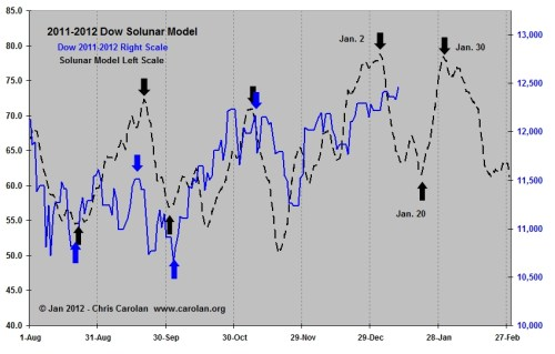 2011-2012 Dow Solunar model