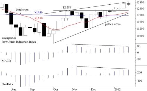 TA Dow Jones 30 januari 2012