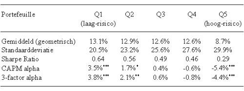 Tabel laag-risico anomalie