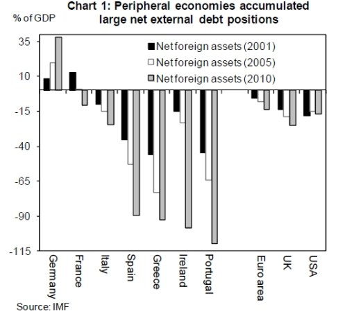Externe schuld van perifere landen