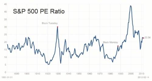 Koerswinstverhouding S&P 1880-2012