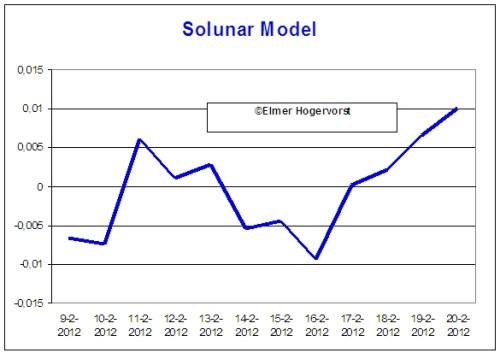 solunar_14_januari-11_februari_2012_voorspelling