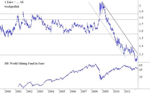 A$ en de prijzen van grondstoffen uit de mijnbouw