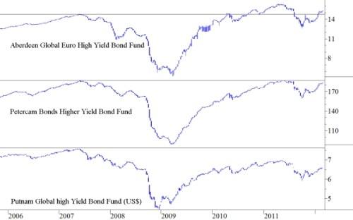 High Yield fondsen