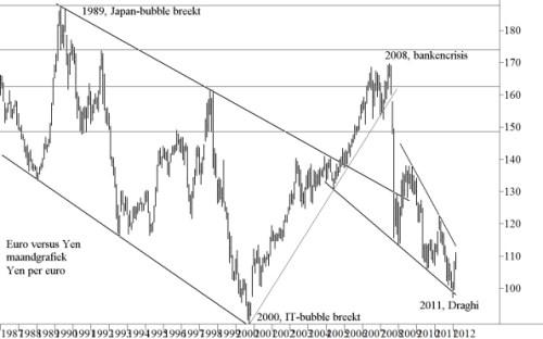 Japanse yen vanaf 1987