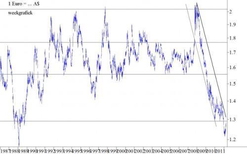 Koersontwikkeling van de € versus de A$