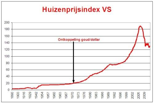 huizenmarkt_vs_moet_nog_fors_onderuit