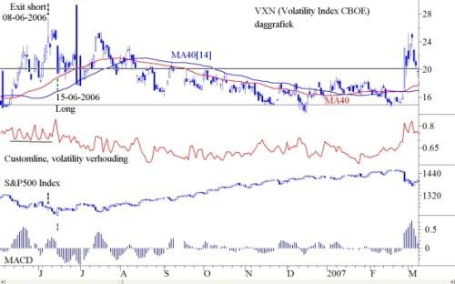 CBOE Volatility Index VXN daggrafiek