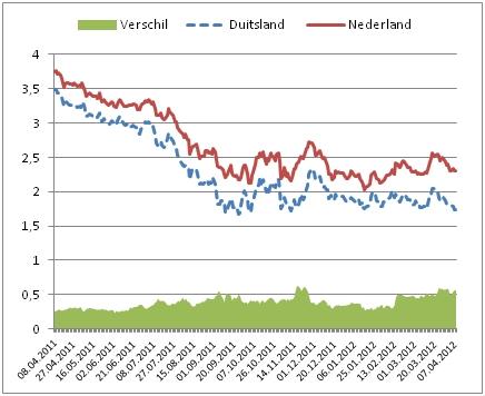 Verschil 10-jaars rente overheidsleningen BRD en NL