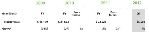 Omzet en groei van Xerox