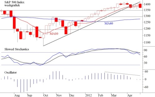 TA SP500 Index 7 mei 2012 weekgrafiek