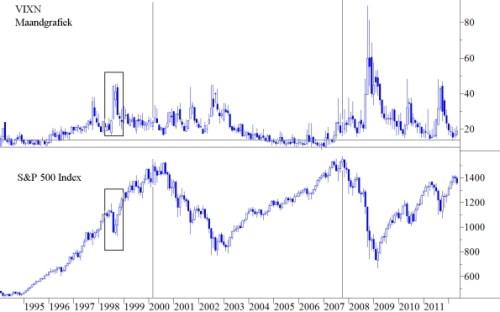 VIXN en S&P 500 maandgrafiek