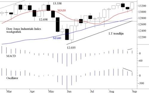 TA Dow Jones 10 september 2012