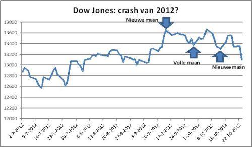 Dow Jones-de crash van 2012