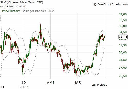 Ontwikkeling-zilverprijs