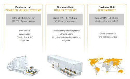SAF Holland bedrijfsactiviteiten