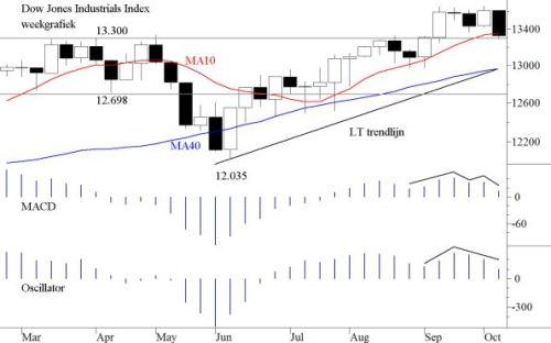 TA Dow Jones  15 oktober 2012