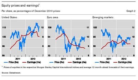 Aandelenkoersen en winsten BIS december 2012