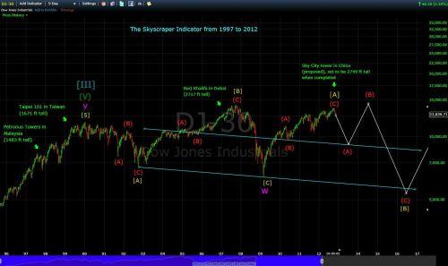 Dow Jones en wolkenkrabber index