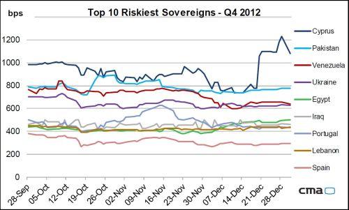 De meest risicovolle staatsleningen 2012