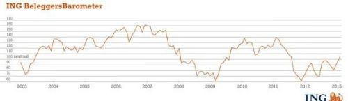 ING Beleggersbarometer januari 2013