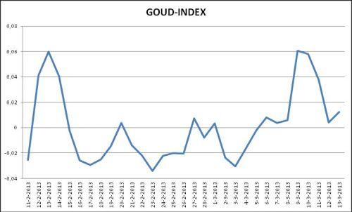 stand-van-zaken-goud-index