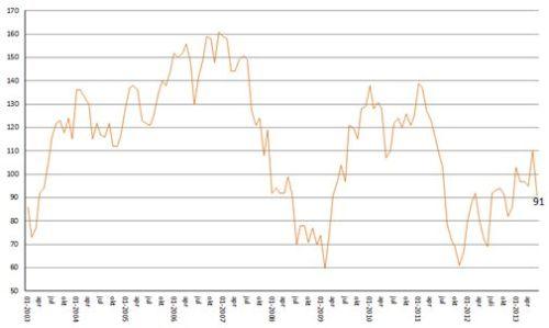 ING Beleggersbarometer juni 2013