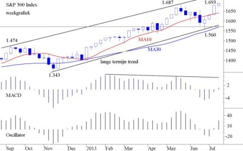 S&P 500 22 juli 2013