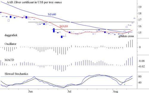AAB Zilvercertificaat in US$ per troy ounce