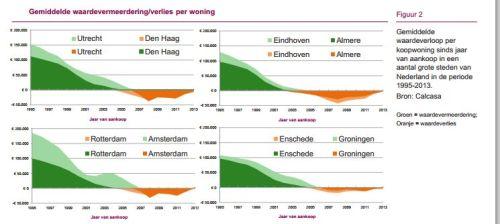 Gemiddelde waardevermeerdering of verlies per woning in de vijf grootste steden