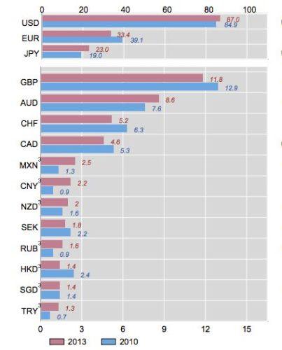 Omzet in valuta in 2013