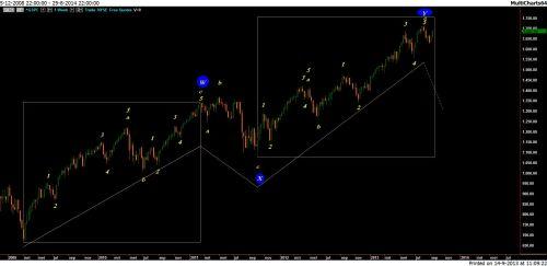 TA S&P 500  15 september 2013