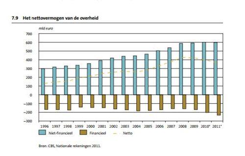 Nettovermogen van de Nederlandse overheid