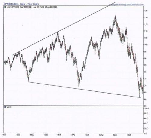 S&P 500 kan met 70 procent dalen
