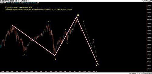 TA S&P 14 oktober 2013