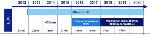 Procesgang EUV technologie