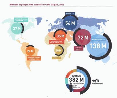 Aantal personen met diabetes