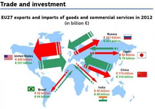 Export is sleutel tot herstel voor Europa