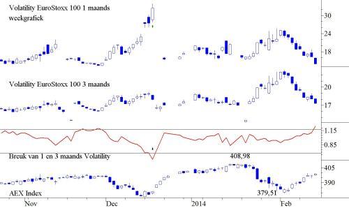 Volatiliteit gebaseerd op de Stoxx 100 Index