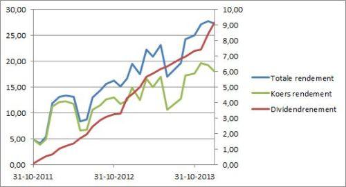Het belang van dividend is evident grafiek 2