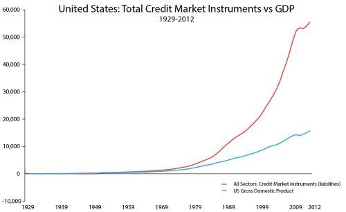 United StatesTotal Credit Instuments vs GDP