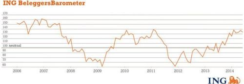 ING Beleggersbarometer mei 2014