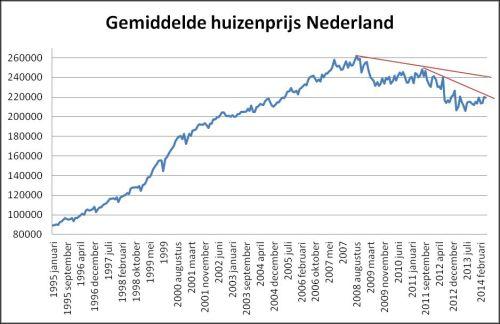 Gemiddelde huizenprijs Nederland vanaf januari 1995