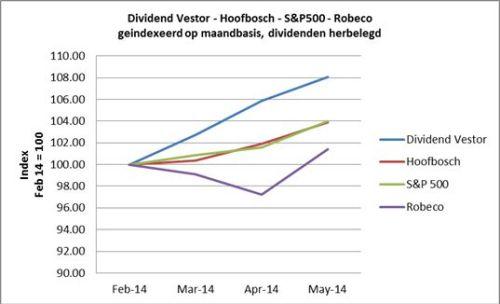 Performance Dividendvestor vergeleken met een aantal bekende Nederlandse fondsen