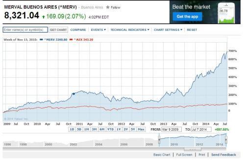 Argentijnse beurs versus AEX