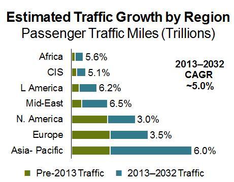 Verwachte groei in de luchtvaart 2013-2032